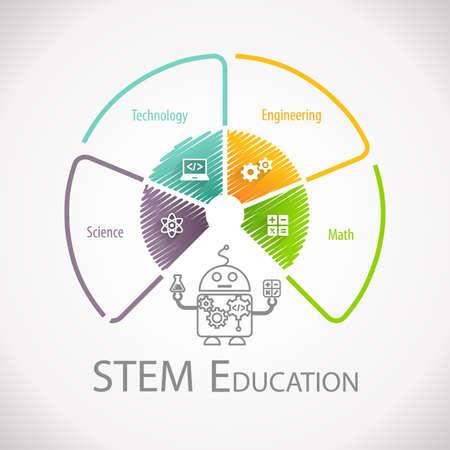 STEM rueda de Educación. Ciencia Tecnología Matemáticas Ingeniería.