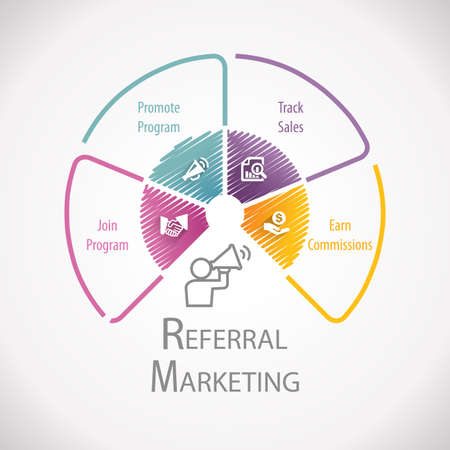 earn money online: Referral Program Affiliate Marketing  Wheel Infographic Stock Photo
