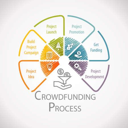Crowdfunding Process Wheel