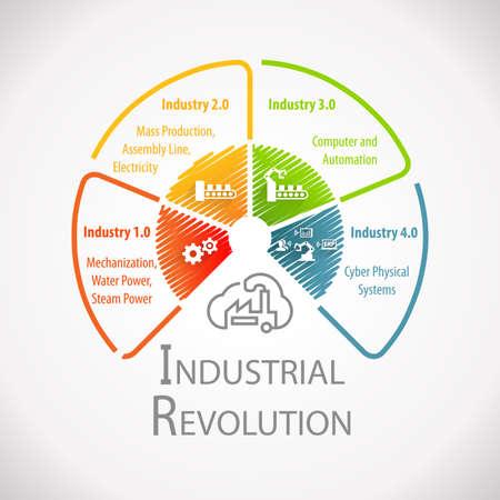 Industria 4.0 e rivoluzione industriale Wheel Infografica Archivio Fotografico