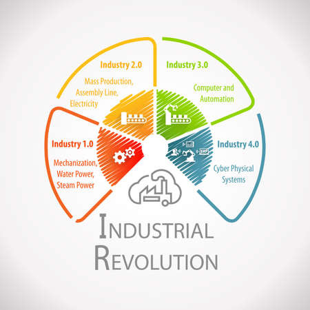 Industry 4.0 and Industrial Revolution Wheel Infographic Фото со стока - 75780003