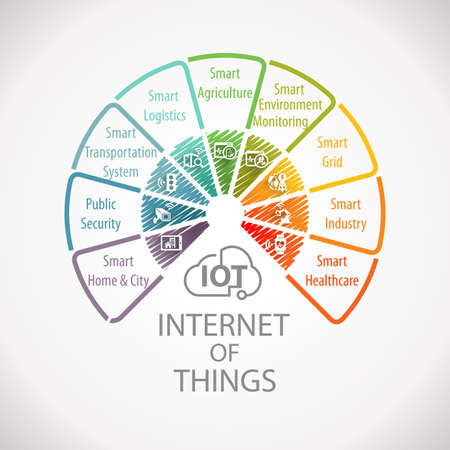 Internet of Things IOT Wheel Infographic