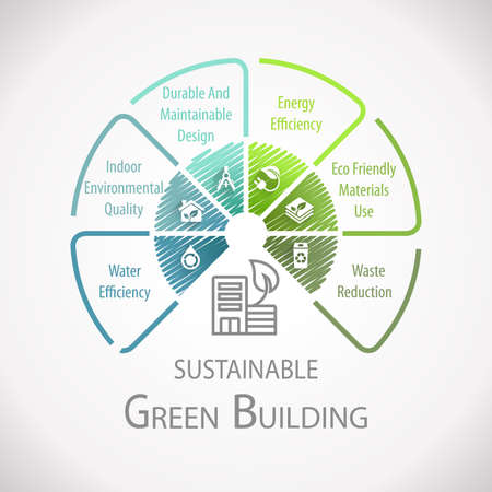 グリーン ビルディング持続可能なホイール インフォ グラフィック