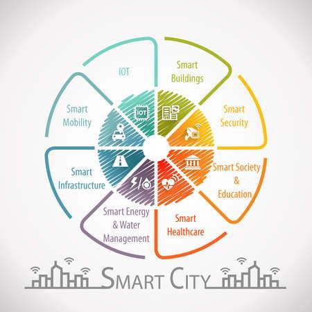 Smart City Wheel Infographic