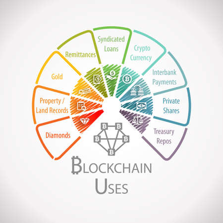 Blockchain Uses Fintech Wheel Infographic