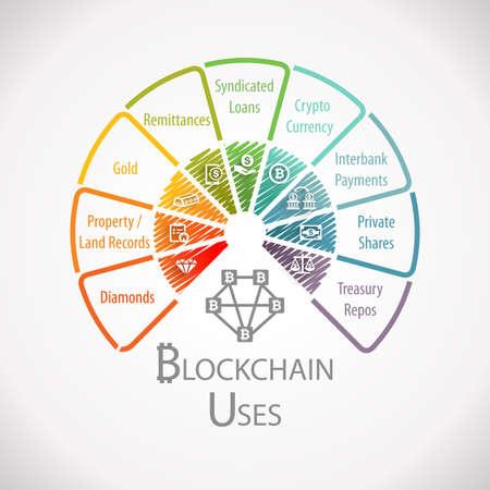 Blockchain Uses Fintech Wheel Infographic Фото со стока - 79171749