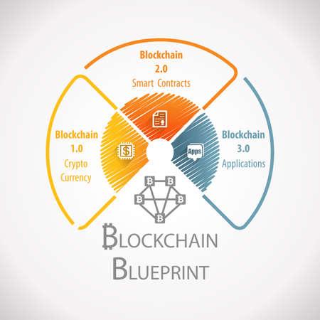 Blockchain Blueprint Fintech Wheel Infographic