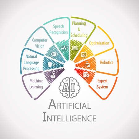 인공 지능 자동화 휠 인포 그래픽 스톡 콘텐츠