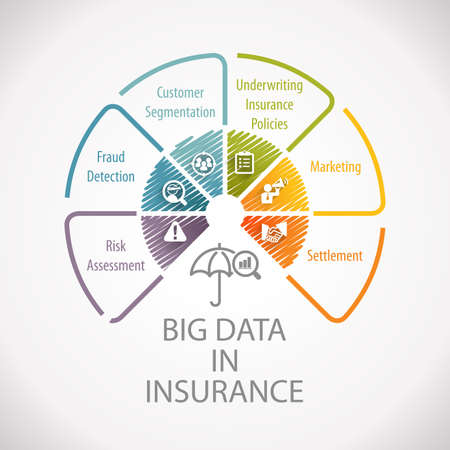 Big Data in Insurance Analytics Marketing Planning Wheel Infographic