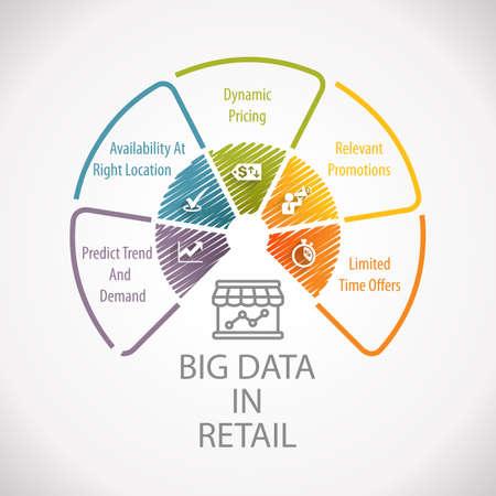 Big Data in Retail Analytics Marketing Planning Wheel Infographic