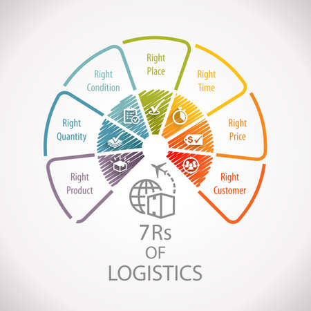 7Rs of Logistics Wheel Infographic Standard-Bild