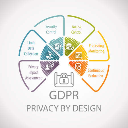 GDPR General Data Protection Regulation Privacy By Design Wheel Infographic Stock fotó - 100762816