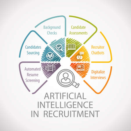 Artificial Intelligence in Recruitment And Hiring Automated Process Wheel Infographic Stock Photo