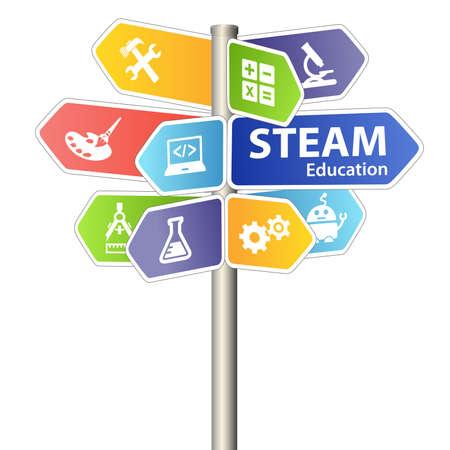 STEAM STEM Education Sign. Science Technology Engineering Arts Mathematics. Stock Photo