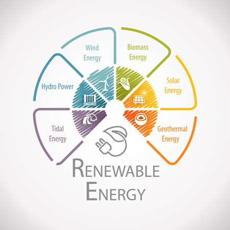 Renewable Atlernative Energy And Sustainable Development Wheel Infographic