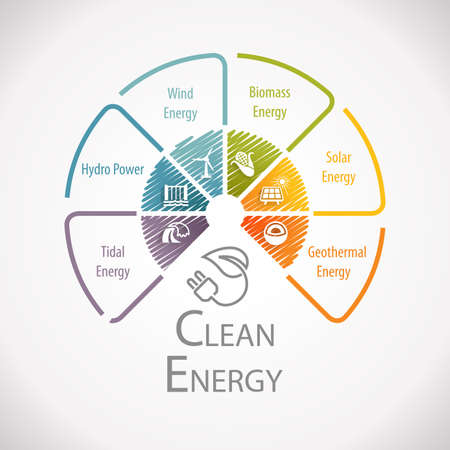 Clean Renewable Atlernative Energy And Sustainable Development Wheel Infographic