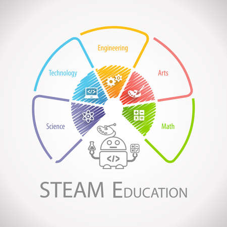 STEAM Education Wheel Infographic. Science Technology Engineering Arts Math. Stock fotó