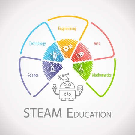 Infografica sulla ruota dell'istruzione STEAM. Scienza Tecnologia Ingegneria Arte Matematica. Archivio Fotografico