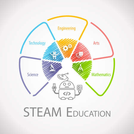 STEAM Education Wheel Infographic. Science Technology Engineering Arts Mathematics.