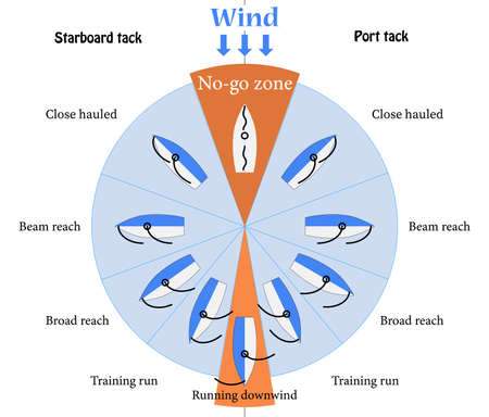 The point of sail scheme for training.