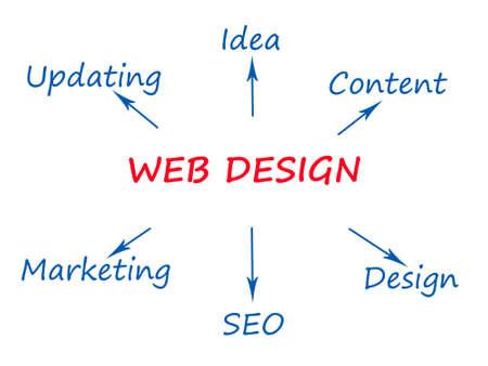 adwords: Web Design Stock Photo