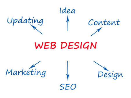 adwords: Web design most related keywords