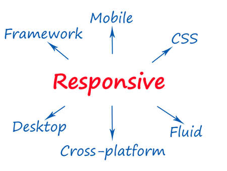 display size: Responsive concept using modern devices
