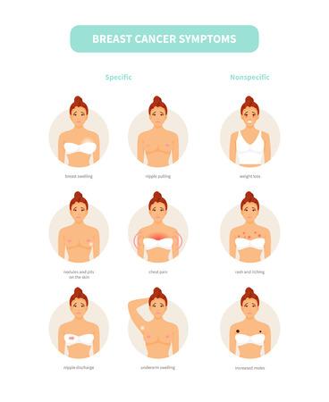 Vecteur de symptômes du cancer du sein