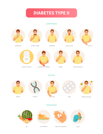 Male character with diabetes. Symptoms, causes and treatment of type 2 diabetes. Medical vector infographics, poster