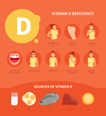 Symptoms of vitamin D deficiency and its sources. Medical vector infographics, poster