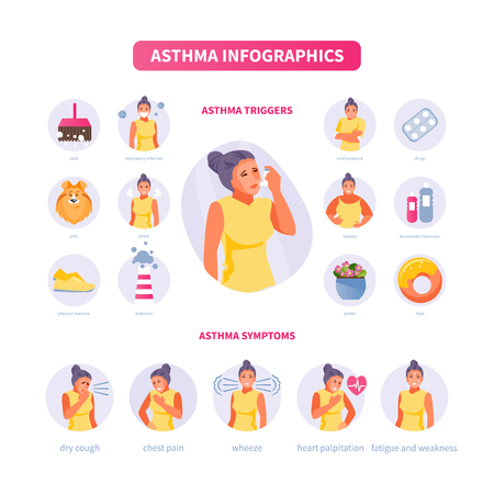 Female character with symptoms of asthma. Asthma triggers. Medical vector illustration, poster