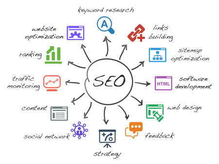 seo concept: scheme with icons isolated main activities related to seo