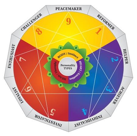エニアグラム性格タイプ図 - マップのテスト  イラスト・ベクター素材