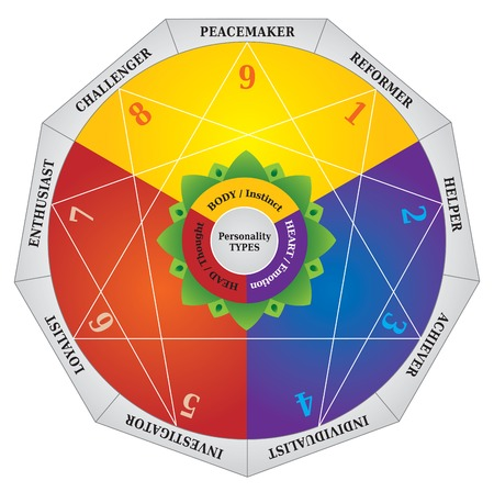 multiple personality: Enneagram - Personality Types Diagram - Testing Map
