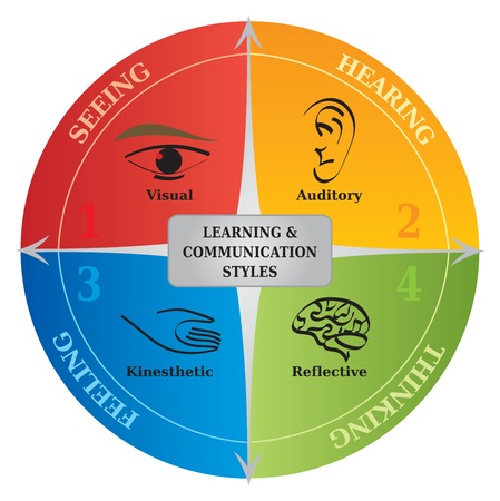 stil: 4 Learning Styles Kommunikationsdiagramm - Life Coaching - NLP Illustration