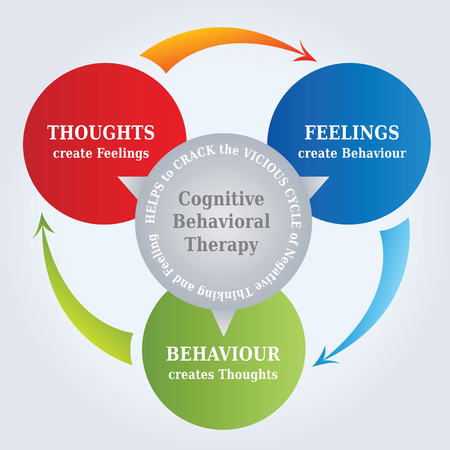 cognitive: CBT Cycle Diagram - Thoughts create Reality - Psychotherapy Illustration