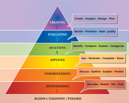 Bloom's Taxonomy Pyramid - Educational Tool - Diagram Vettoriali