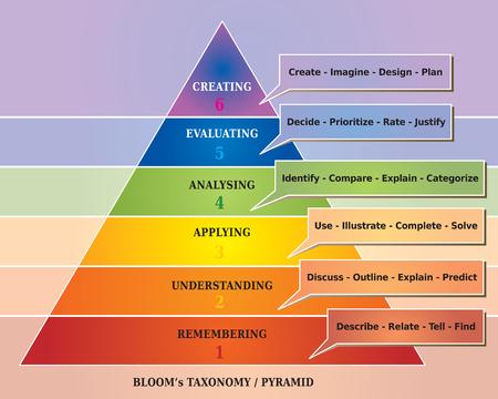 Bloom's Taxonomy Pyramid - Educational Tool - Diagram Vectores