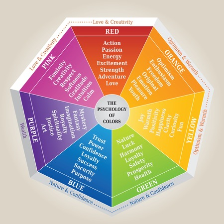 The Psychology of Colors Diagram - Wheel - Basic Colors Meaning Vettoriali