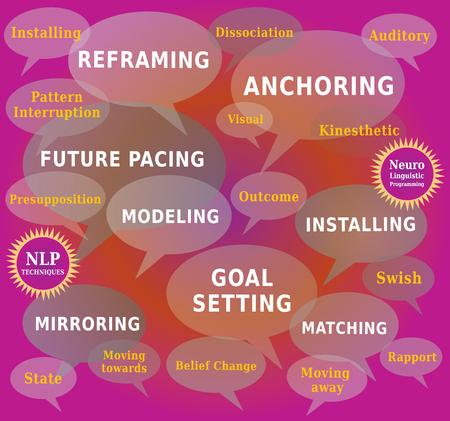 NLP の単語の雲 - コーチング手法やツールのダイアログ ボックスの