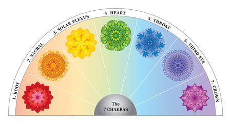 7 Chakras Color Chart - Semicircle with Mandalas