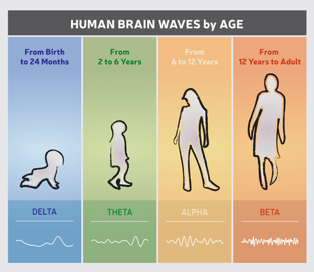 hertz: Human Brain Waves by Age Chart Diagram - People Silhouettes
