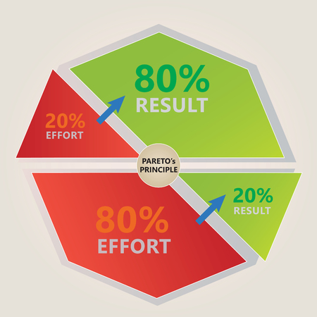 principle: Pareto`s Principle Diagram - 20% Effort - 80% Result - Red and Green Colors