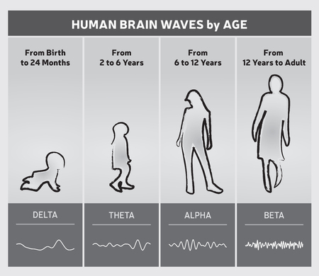 hertz: Human Brain Waves by Age Chart Diagram - People Silhouettes - Black and White