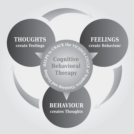 Cbt cognitive behavioral therapy cycle diagram with the concept cbt cognitive behavioral therapy cycle diagram with the concept that thoughts create reality ccuart Image collections