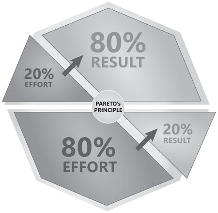 パレートの原理図 - 20% の結果につながる 80% ストレス - 黒と白
