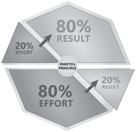 Pareto's Principle Diagram - 80% stress leads to 20% result - Black and White