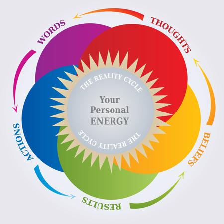 Reality-Zyklus-Diagramm - Gesetz der Anziehung - Gedanken und Wirklichkeit