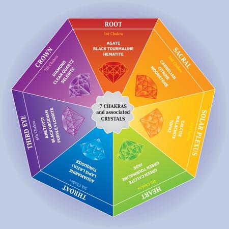 7 Chakras Farbkarte mit zugehörigen Kristallen