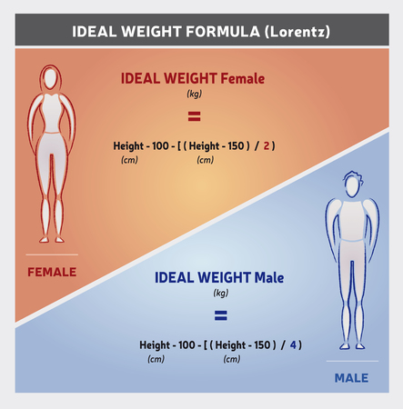 Ideal Weight Formula Illustration - Female and Male Silhouettes